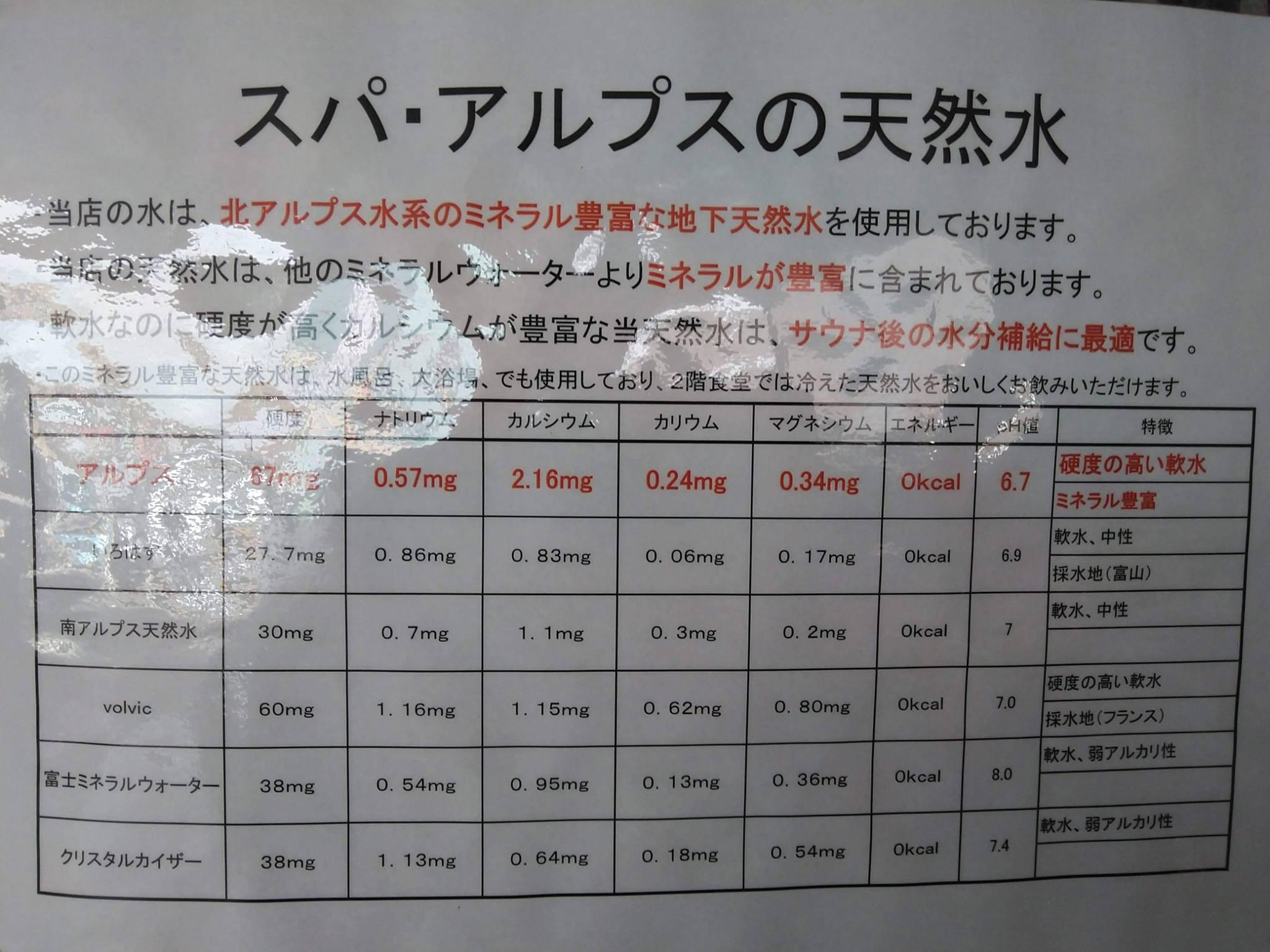 富山「スパ・アルプス」天然水の成分比較表画像